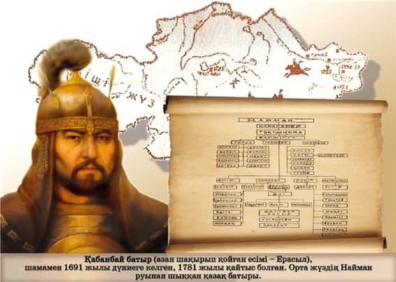Қазақша реферат: Қабанбай батыр Қожақұлұлы (1692–1770)