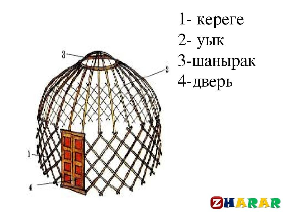 Қазақ тілінен сабақ жоспары: Бастауыш (3 сынып, II тоқсан )