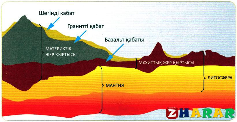 Географиядан сабақ жоспары: Литосфераның құрылысы мен заттық құрамы (7 сынып, I тоқсан)