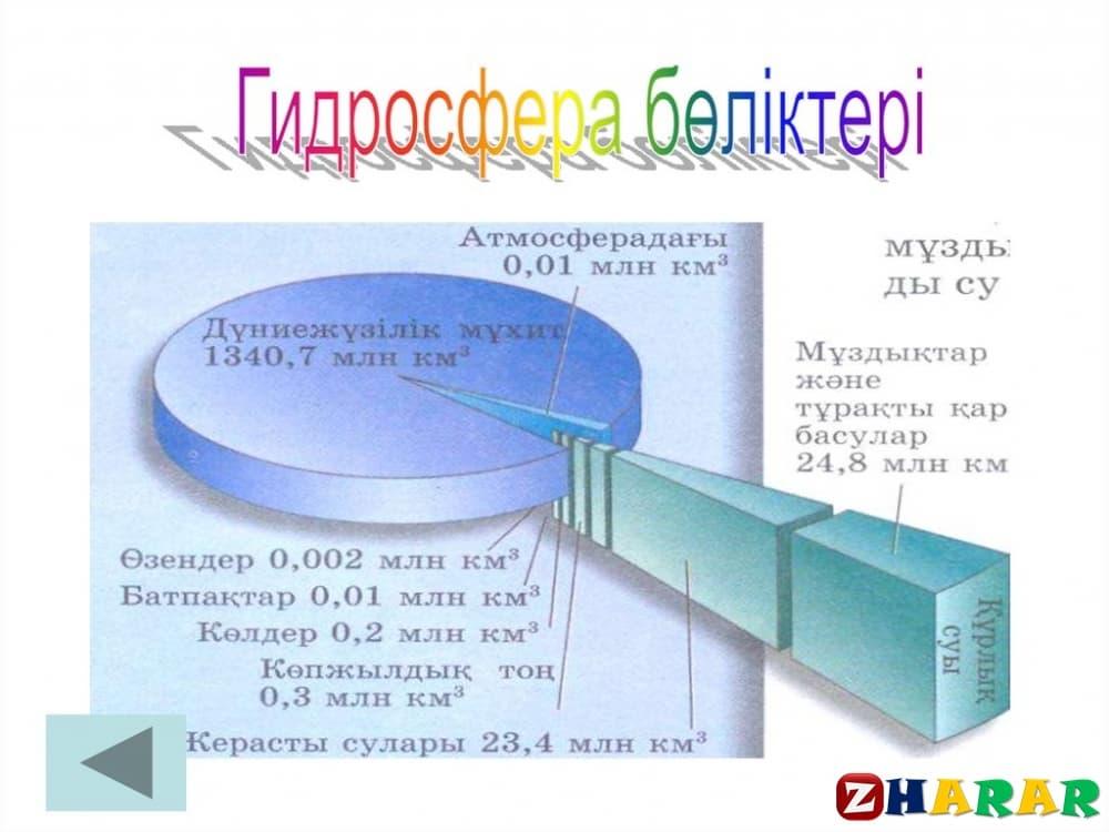 Географиядан сабақ жоспары: Гидросфера және оның құрамдас бөліктері (7 сынып, II тоқсан)