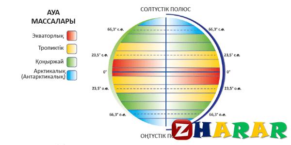 Географиядан сабақ жоспары:  Атмосфераның ғаламдық циркуляциясы (8 сынып, I тоқсан)